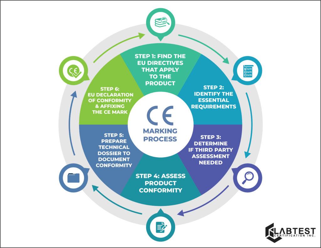 CE Marking process