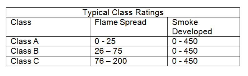 Typical Class Ratings