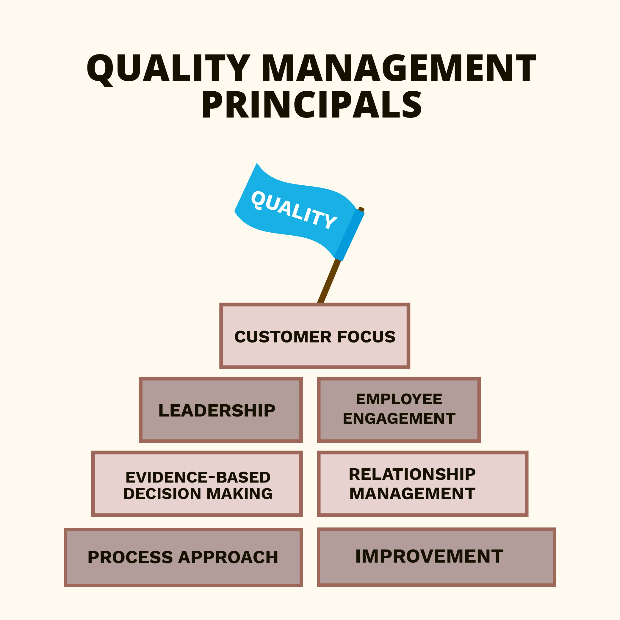 Management System Services Quality Principals
