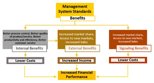 Management System Services Standards
